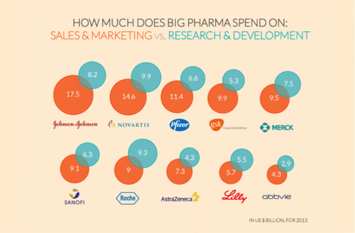How much does big pharma spend